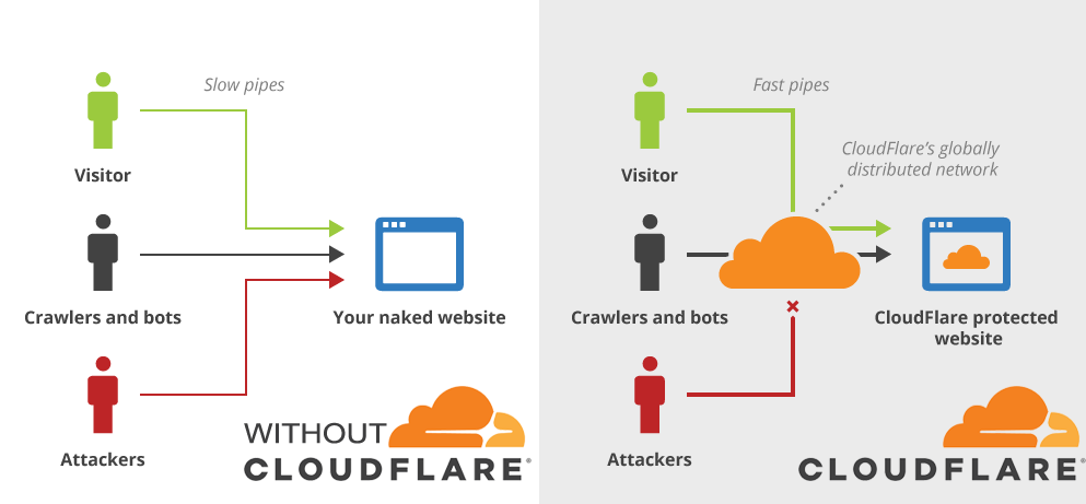 Use Cloudflare  to speed up your website