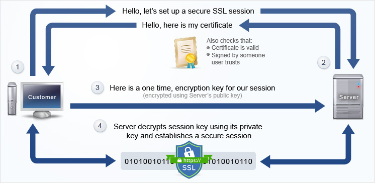 How Works SSL